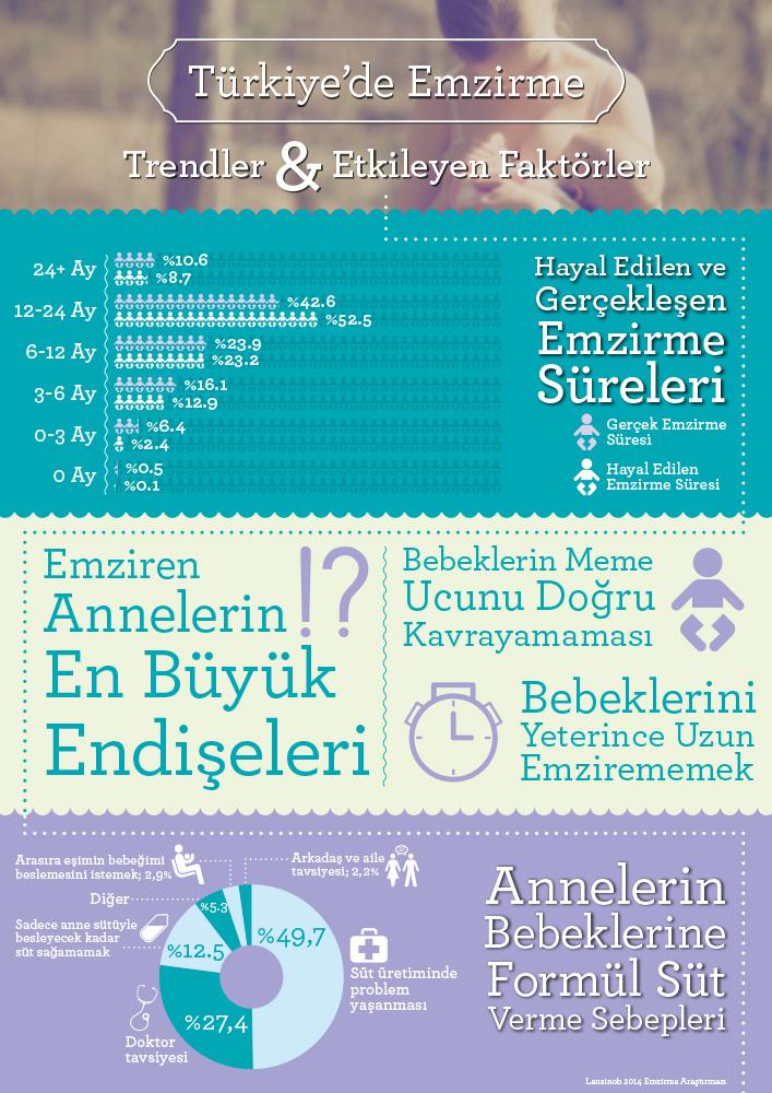 infografik _ Emzirme Turkiye genel - Kopya